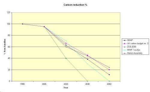 Carbon reduction according to 5 different plans